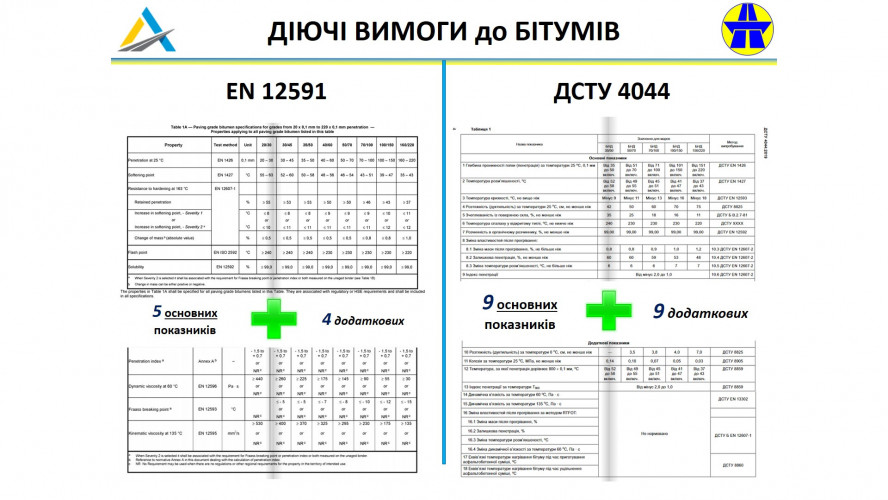 EURONORM IN UKRAINE. BITUMEN